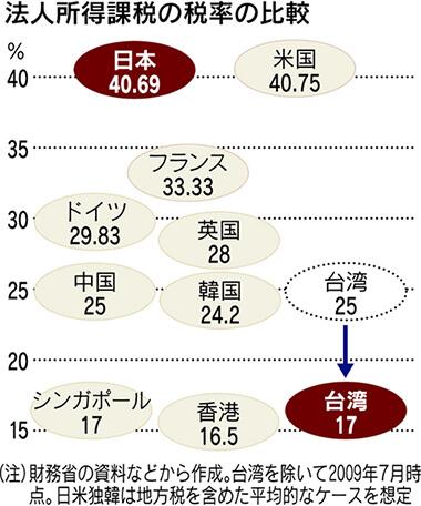 台湾所得税率(日本経済新聞より抜粋)