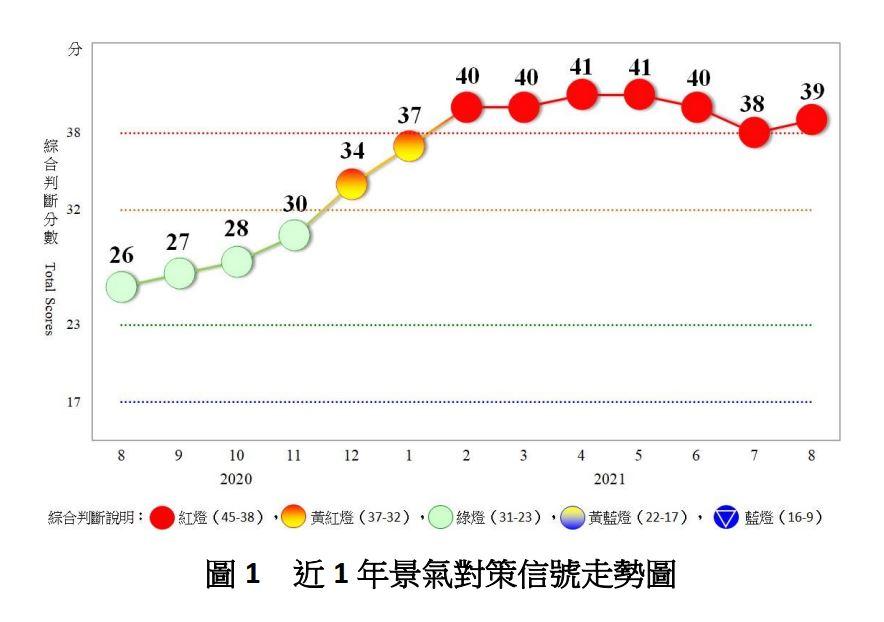台湾景気:台湾の景気指標2021年8月
